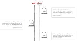 Abhibus funding
